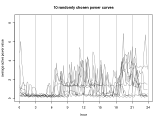 Some power curves