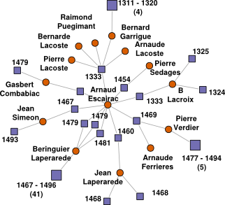 Local information network