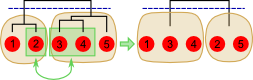 Multilevel refinement figure